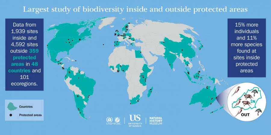 Largest ever study: globally protected areas benefit broad range of species!