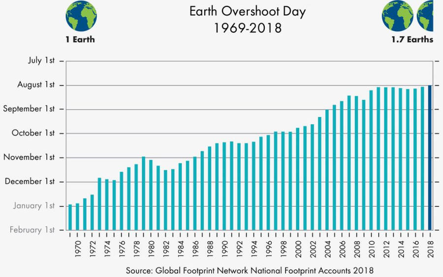 Today is Earth Overshoot Day in 2018; We now need 1.7 Earths