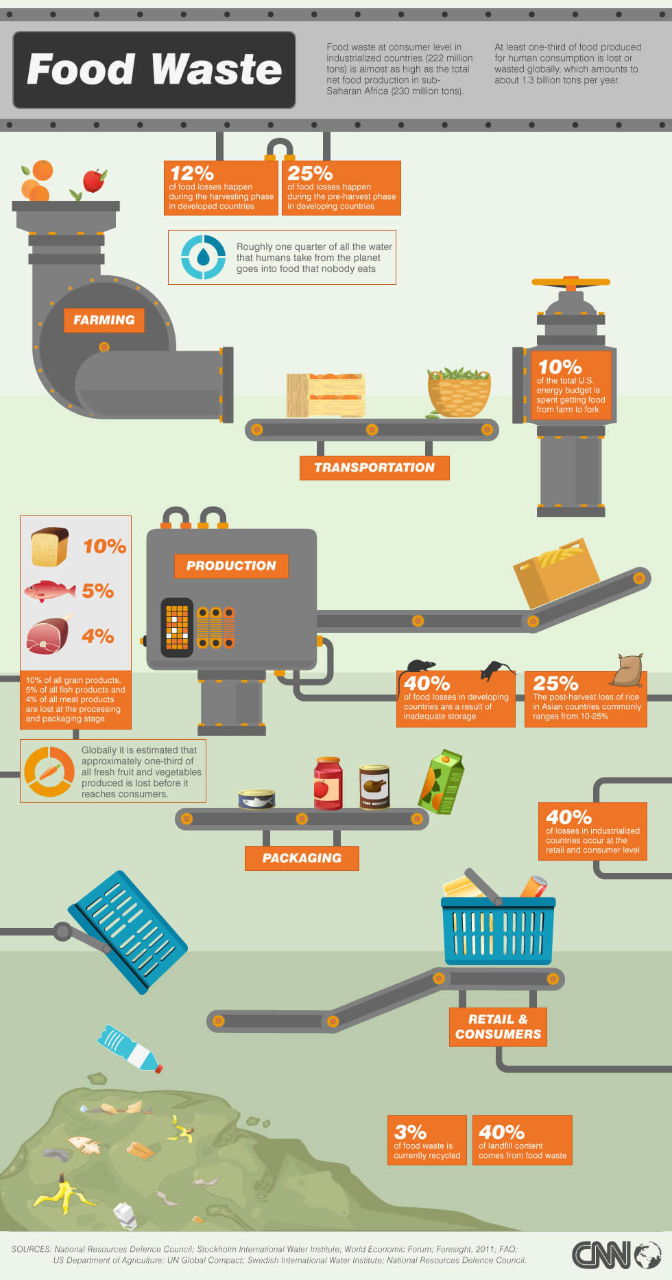 foodwaste.infographic